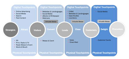 Physical and digital touchpoints in the customer journey
