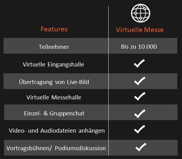 Virtuelle Messe Funtionen