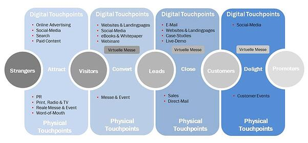 Physische und digitale Touchpoints in der Customer Journey