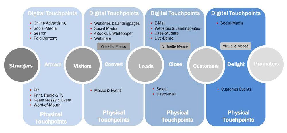 Die Touchpoints in der physischen und digitalen Welt in der Customer Journey