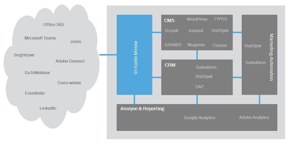 Software-Architektur gemäß AMICO-Modell beim virtuellen Showroom
