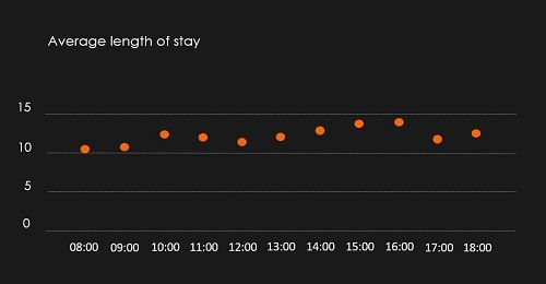 Average length of stay at TÄK at 17.01.2020