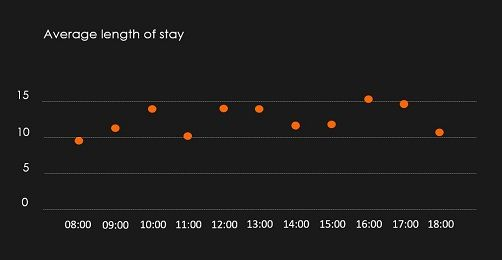 Average length of stay at TÄK at 18.01.2020