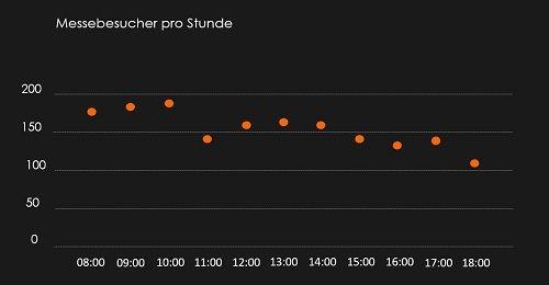 Messebesucher pro Stunde auf dem TÄK am 17.01.2020
