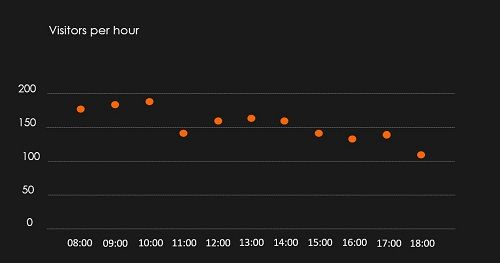 Visitors per hour at TÄK at 17.01.2020